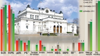БСП е първа сила с 22%, ГЕРБ губи привърженици